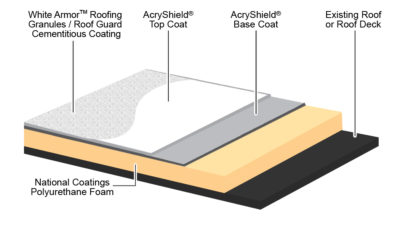 SPF Roofing Layers